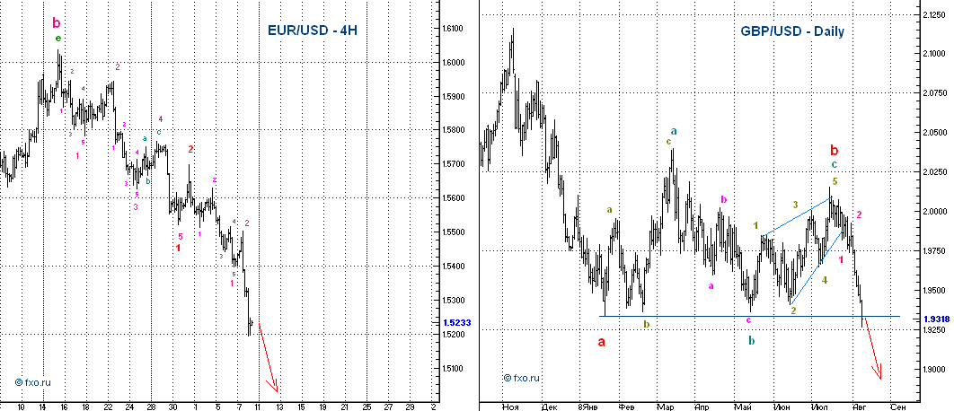 EUR/USD + GBP/USD