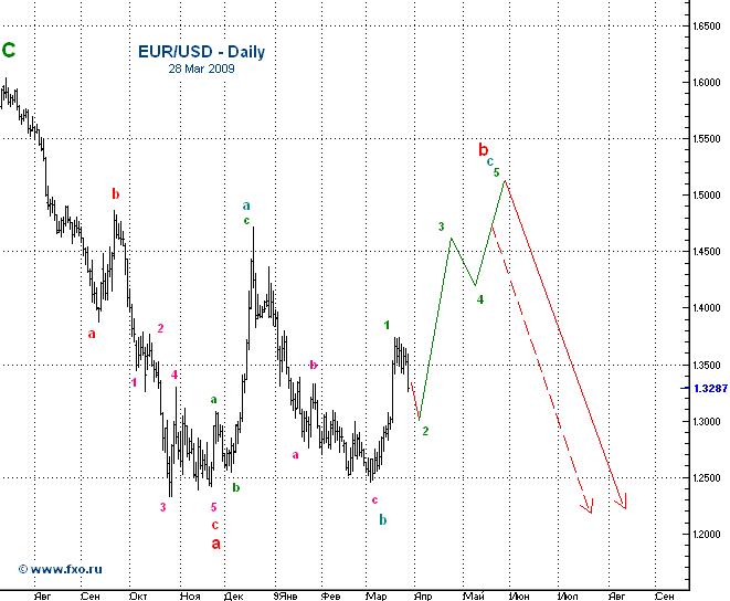 forex eur usd analizė